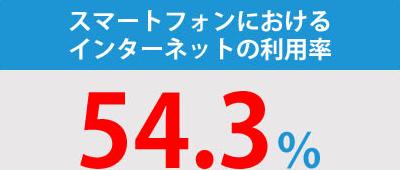 スマートフォンにおけるインターネットの利用率54.3%